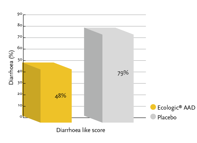 Figure 3: Diarrhea-like defecation occurred significantly less in the Ecologic® AAD group compared to the placebo group.